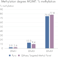 QIAseq Targeted Methyl Panel: methylation status of FFPE DNA: methylation degree