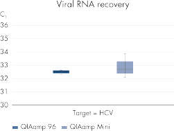 <p>Reliable RNA recovery.</p>