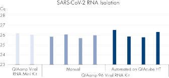 <p>Comparison of SARS-CoV-2 isolation.</p>