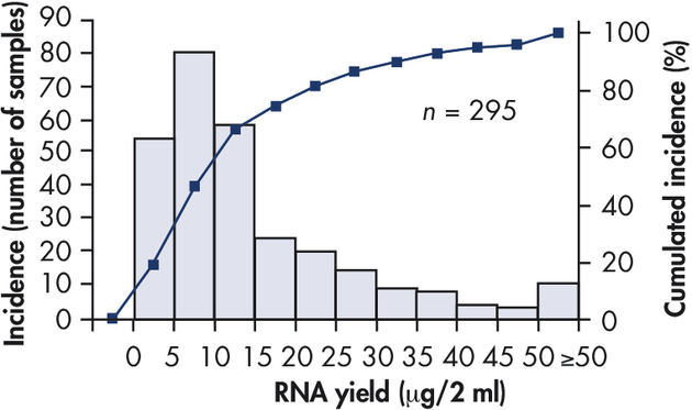 RNA yields from bone marrow samples.