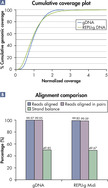 <p>Comparable NGS (next-generation sequencing) results obtained using purified gDNA or REPLI-g amplified DNA.</p>