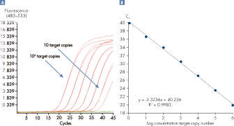 Linearity and sensitivity of Microbial DNA qPCR Arrays.