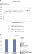 <p>RNA-seq Data from Highly Degraded RNA..</p>