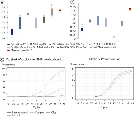 Figure 4: Increased purity and less variability in DNA extracted with the DNeasy PowerSoil Pro Kit.