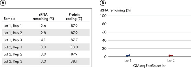 QIAseq FastSelect provides robust lot-to-lot reproducibility for RNA depletion (% rRNA remaining).