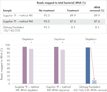QIAseq FastSelect –5S/16S/23S vs. other methods: rRNA removal
