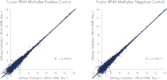 QIAseq FastSelect –rRNA HMR works with FFPE and degraded RNA samples: gene expression results.