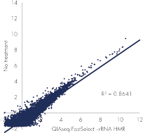QIAseq FastSelect –rRNA HMR: robust performance with FFPE RNA samples: gene expression results.