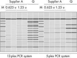 Superior preamplification of SNPs.