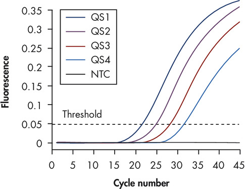 Reliable quantitation of SARS coronavirus load.