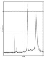 Analysis of purified RNA.