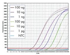 Wide dynamic range and high sensitivity.