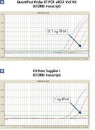 Sensitive one-step RT-PCR.