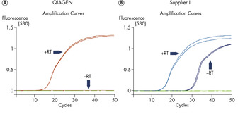 Effective genomic DNA removal for accurate real-time RT-PCR.