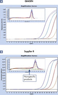High specificity in real-time PCR.
