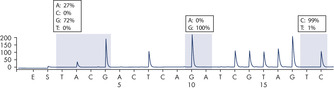 Reanalysis of the data in figure