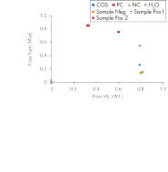 Representative allelic discrimination experiments for qualitative detection of the JAK2 V617F/G1849T mutation in genomic DNA.