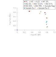 Representative allelic discrimination experiments for semi-quantitative detection of the JAK2 V617F/G1849T mutation in genomic DNA