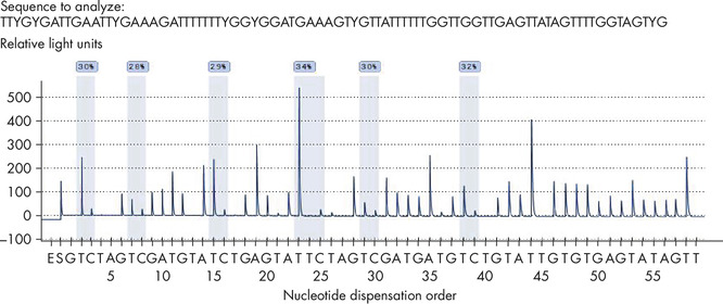 Improved methylation quantification in homopolymers.