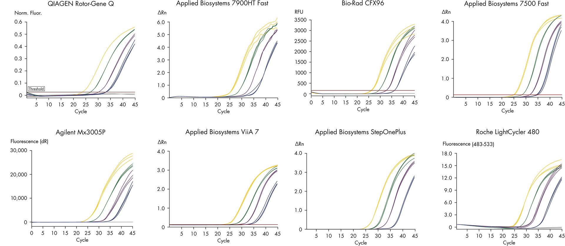 Consistent results on various real-time PCR cyclers