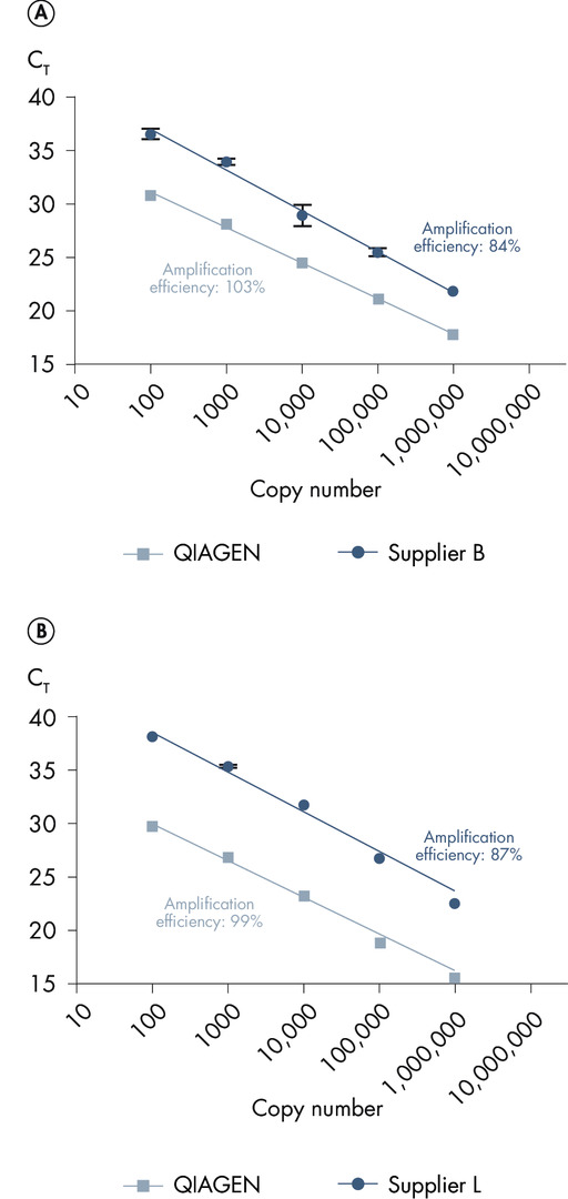 Superior results with challenging assays.