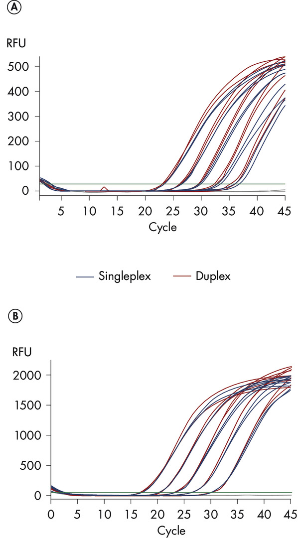 Comparable results in duplex and singleplex PCR.