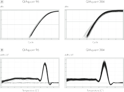 Block uniformity on the QIAquant 96 and QIAquant 384: Amplification curves (A) and melting curves (B) of respectively 96 and 384 replicates on QIAquant 96 and QIAquant 384.