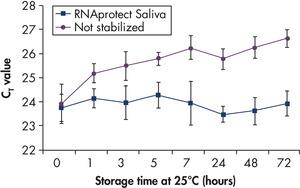 Effective stabilization of beta-actin transcript.