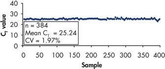 Highly reproducible analysis of a 384-well plate.