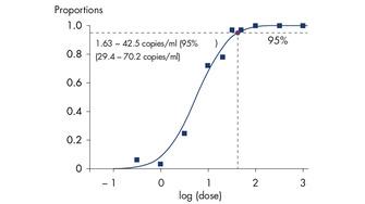 Highly sensitive detection of CMV DNA.