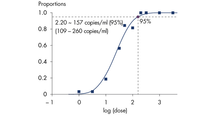 Highly sensitive detection of EBV DNA.