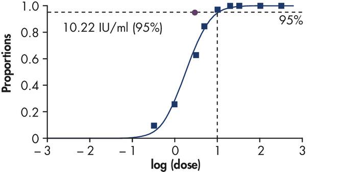 Highly sensitive detection of HBV DNA.