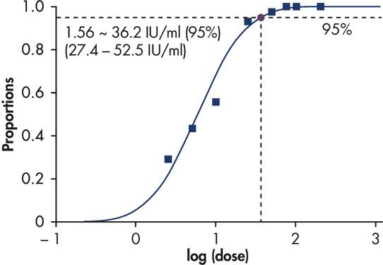 Highly sensitive detection of HCV RNA.