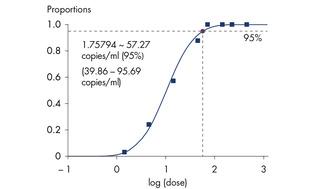 Highly sensitive detection of HSV-1 DNA.