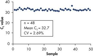 Highly reproducible cDNA preparation.