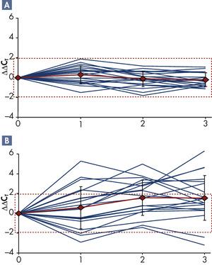 RNA stability at 18–25°C: IL1B.