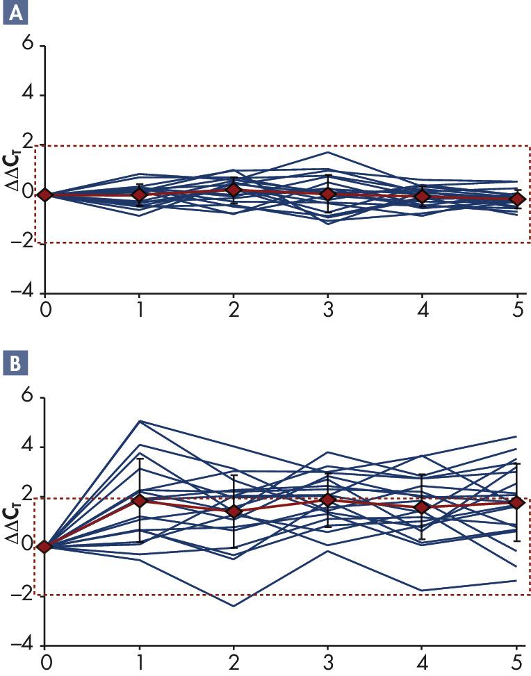 RNA stability at 2–8°C: IL1B.