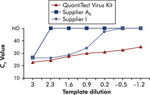 Improved detection of low amounts of viral RNA.