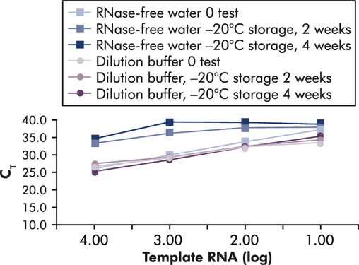 Reliable dilution and storage of RNA standards.