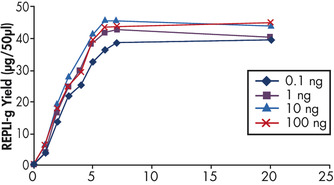 <p>Uniform DNA yield from various amounts of template.</p>