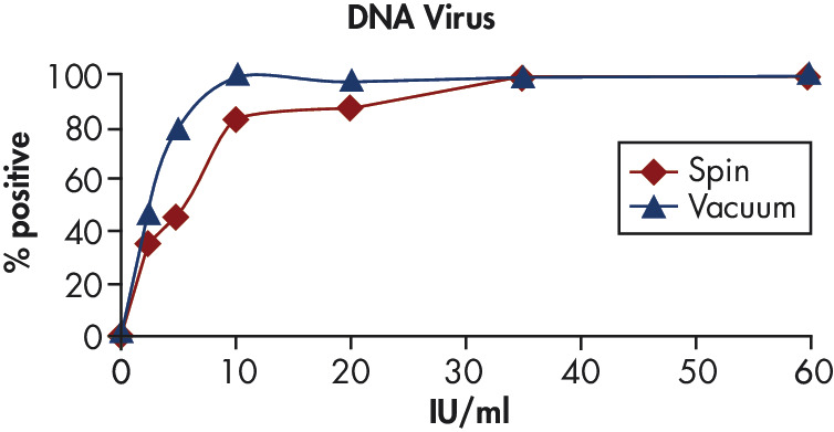 High sensitivity in PCR.