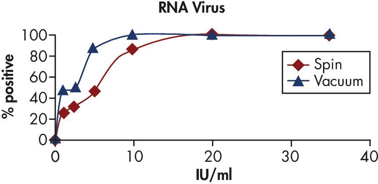 High sensitivity in RT-PCR.