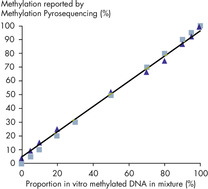 Linearity of methylation quantification.