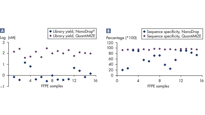 Robust performance with FFPE samples.