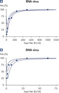 High sensitivity of purified viral nucleic acids in PCR and RT-PCR.