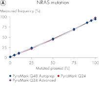 Compatibility among PyroMark platforms for mutation analysis.