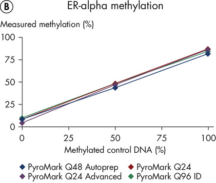 Compatibility among PyroMark platforms for methylation analysis.