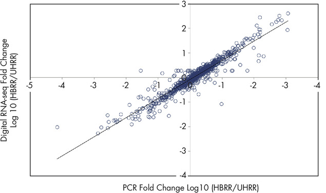 High concordance with qPCR