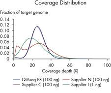 Superior coverage distribution
