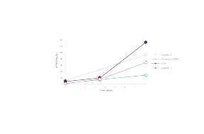 与其他解决方案相比,PAXgene Blood ccfDNA的稳定性可<span class=